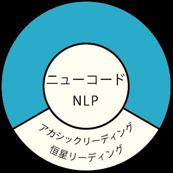 ニューコードNLP