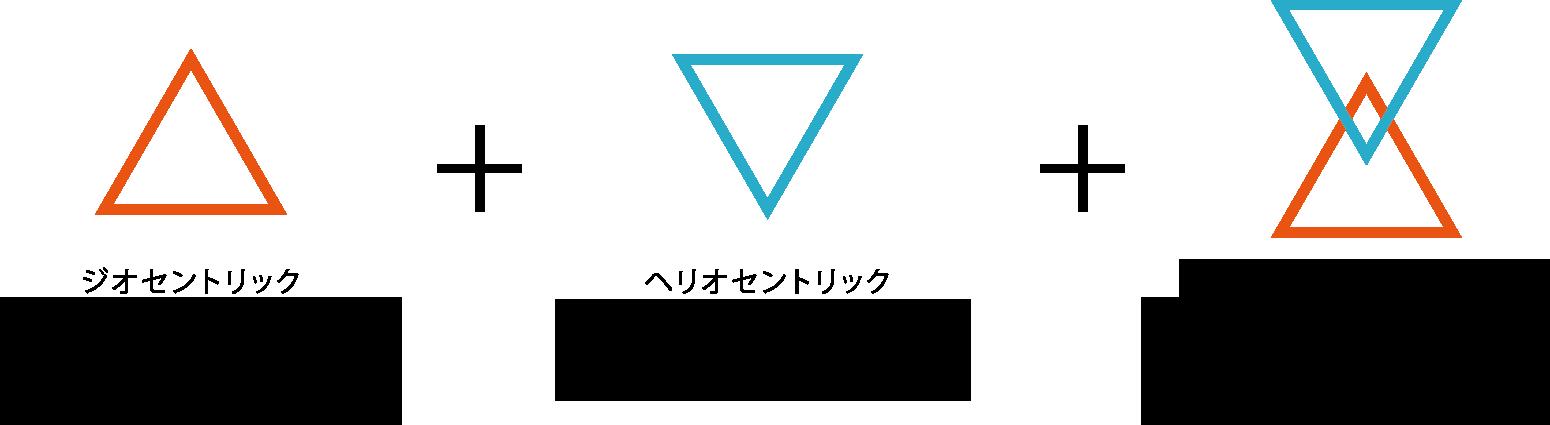 占星術チャート